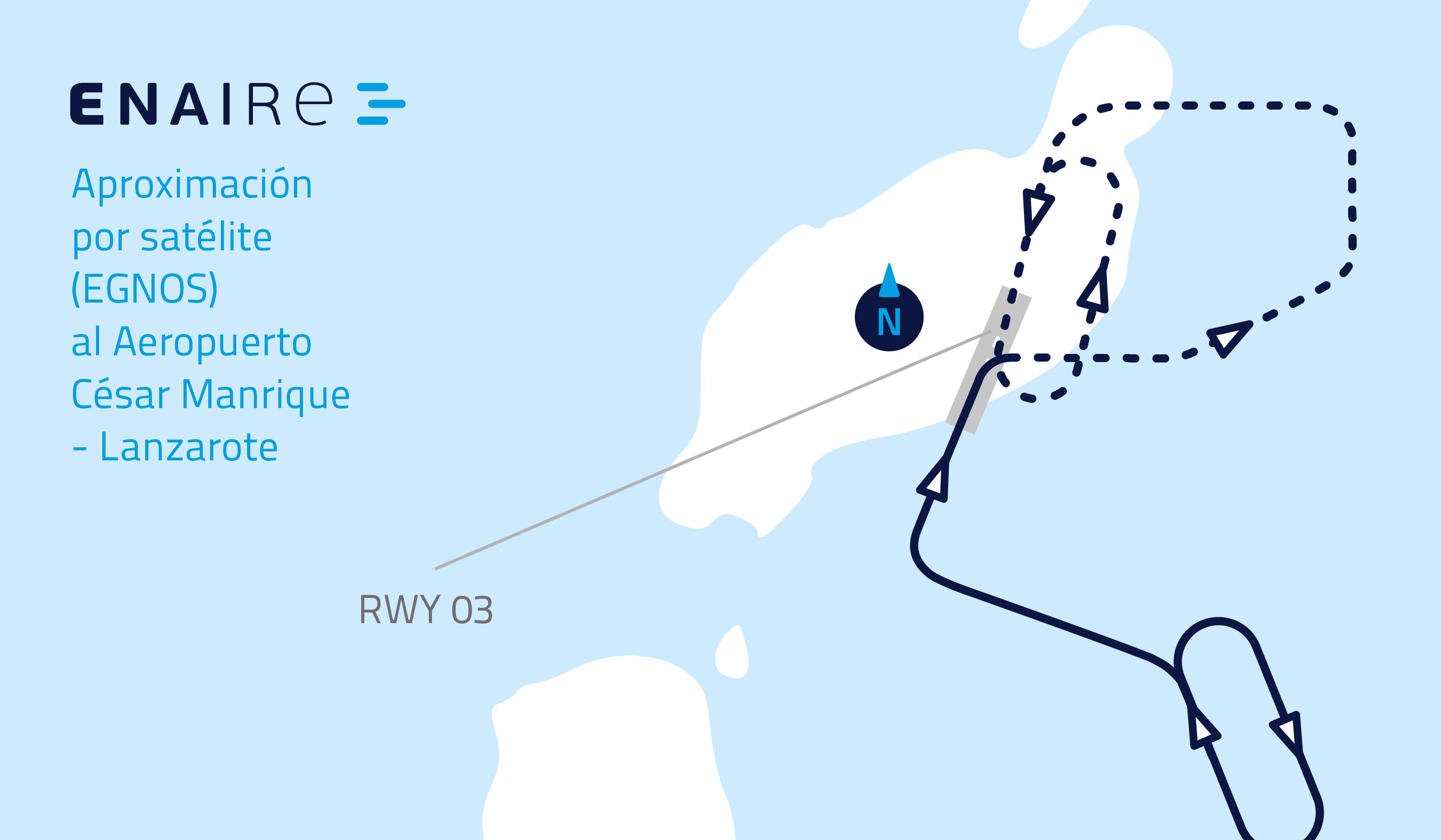 ENAIRE pone en servicio aproximaciones por satélite al aeropuerto de Lanzarote