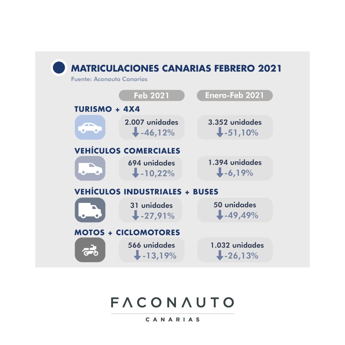 Matriculaciones de vehículos en Canarias/ canariasnoticias