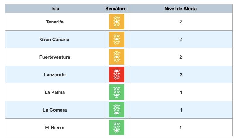 Nivel de alarma en Canarias: Lanzarote y La Graciosa continúan en nivel 3; Tenerife y Gran Canaria en nivel 2; y La Palma, La Gomera y El Hierro en nivel 1