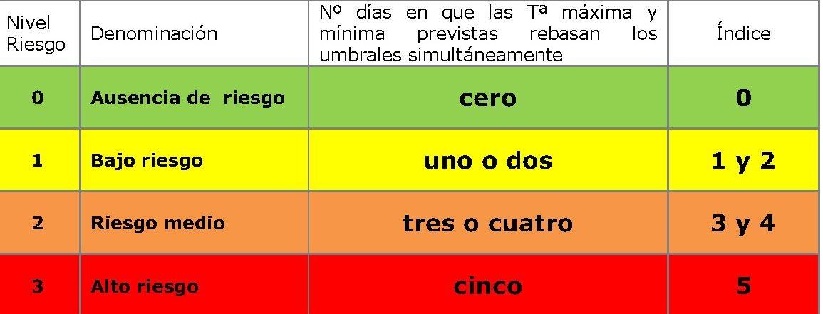 Plan de Actuaciones Preventivas de los Efectos del Exceso de Temperaturas en la Salud