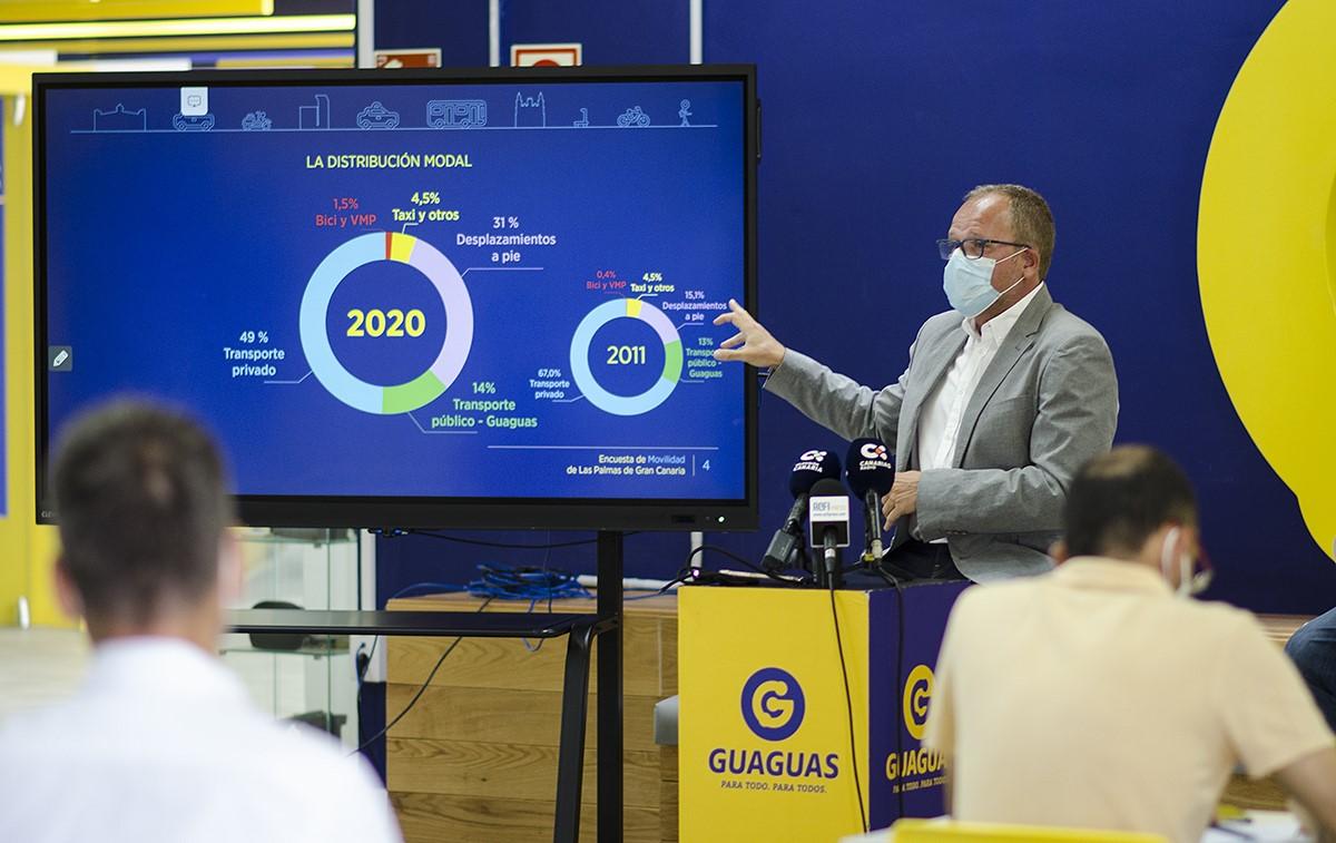 Presentación de la encuesta de Movilidad en Las Palmas de Gran Canaria / CanariasNoticias.es