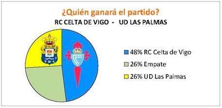 Gráfico de la encuesta de resultados del Celta-UD Las Palmas