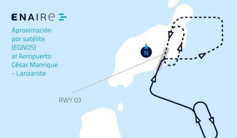 Mapa de aproximación satélite Egnos Lanzarote