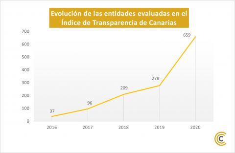 Evolución de las entidades en el Índice de Transparencia de Canarias (ITCanarias)