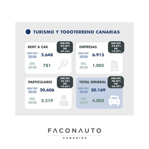 Mercado canario de la automoción/ canariasnoticias.es
