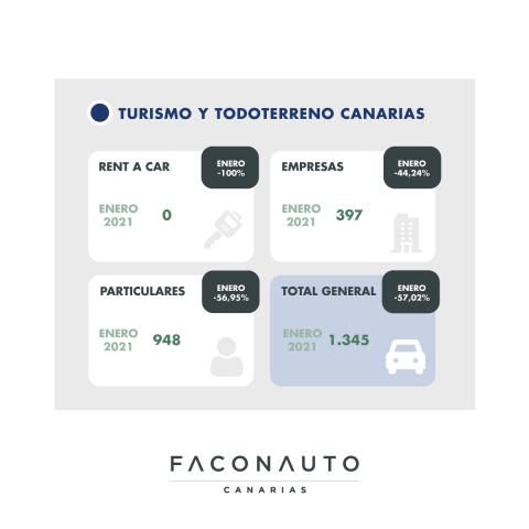 Venta de vehículos en Canarias/ canariasnoticias