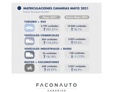 Matriculaciones de vehículos en Canarias en mayo de 2021 / CanariasNoticias.es